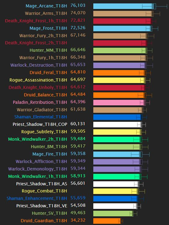 Top DPS в Warlords of Draenor 6.2